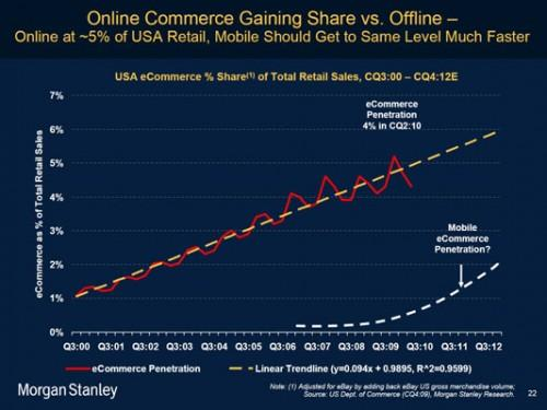The Mobile Commerce Opportunity