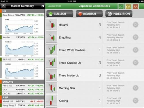 Bruk Daily Stocks App til Kontroller Markets fra din iPad