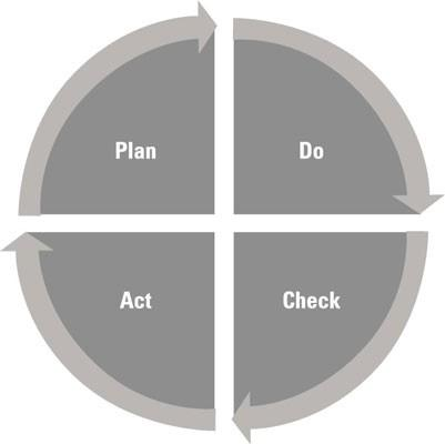 W. Edwards Demings PDCA Cycle for kontinuerlig forbedring