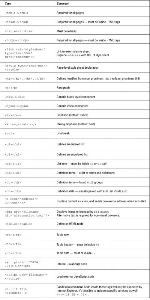 HTML, XHTML og CSS All-in-One Cheat Sheet