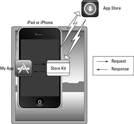 Hvordan In App Purchase Feature Fungerer med iPad App