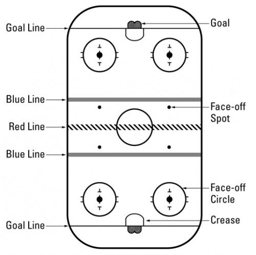 Hockey Cheat Sheet