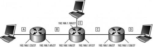 (RIP) Routing Information Protocol