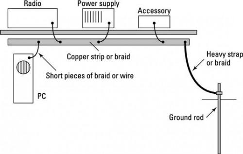 Hvordan Ground Power and Radio-Wave Frequency in Your Ham Radio Shack