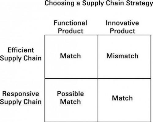 Hvordan Juster Supply Chain med Operations Management Strategy